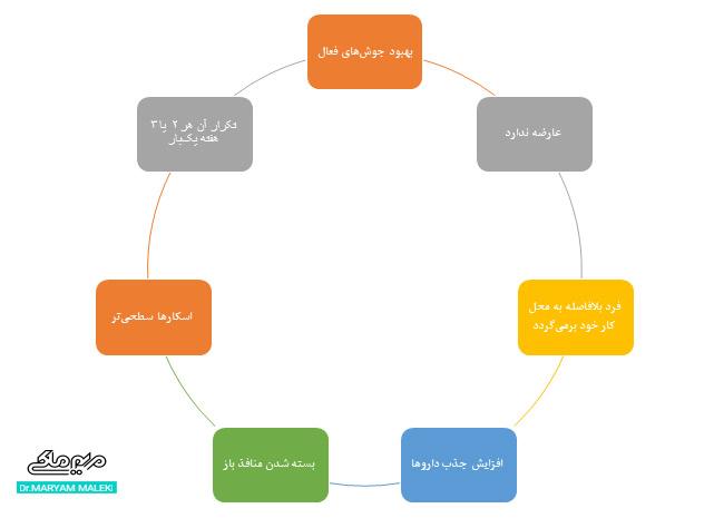 مزایای روش میکرودرمابرژن