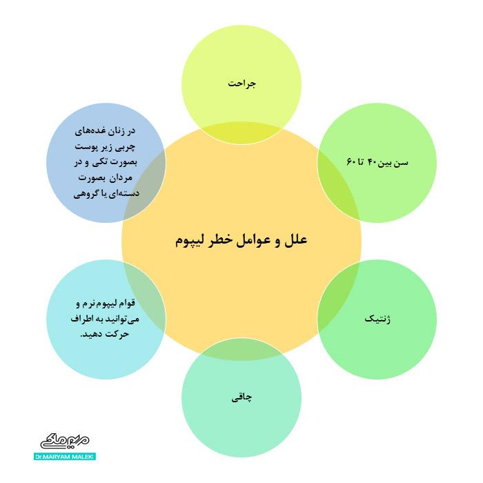علل و عوامل لیپوم
