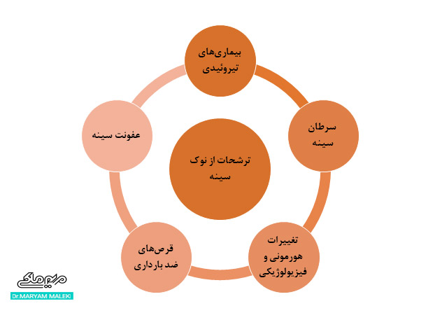 علتهای مختلف ترشحات از نوک سینه