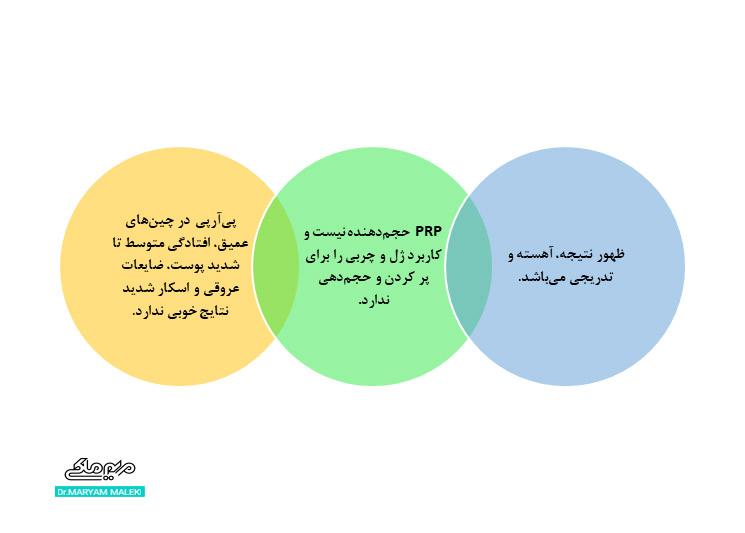 معایب پی آر پی