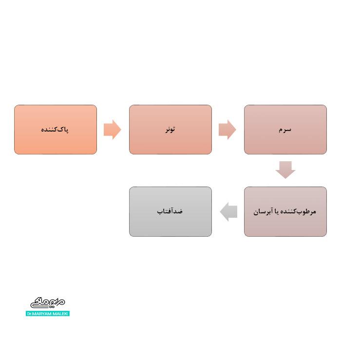 ترتیب مراحل استفاده از محصولات پوستی