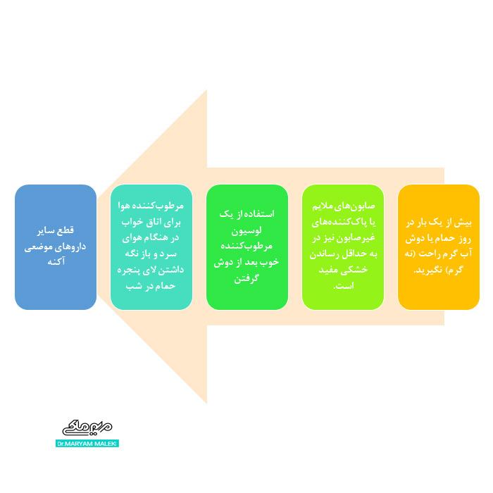 جلوگیری از درماتیت اگزمایی در مصرف راکوتان