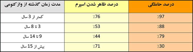 درصد موفقیت بازگرداندن وازکتومی (وازووازستومی)